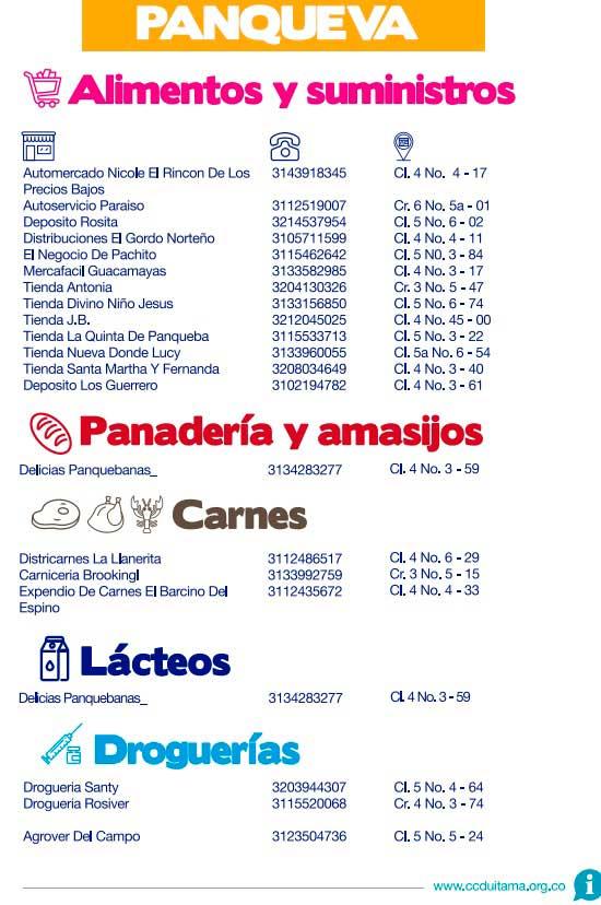 Directorio de abastecimiento Panqueba, Boyacá, Provincia de Gutiérrez